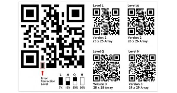 Mã QR là gì? 8 Bước giúp bạn tạo được mã QR code ĐƠN GIẢN